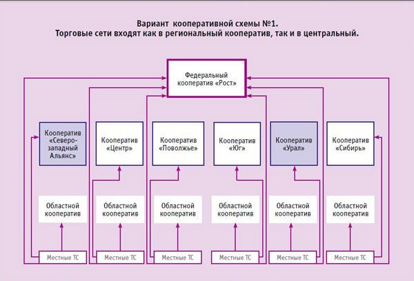 Схему потребительский кооператив